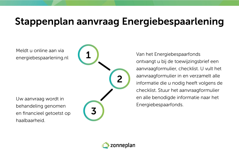 Energiebespaarlening zonnepanelen stappenplan